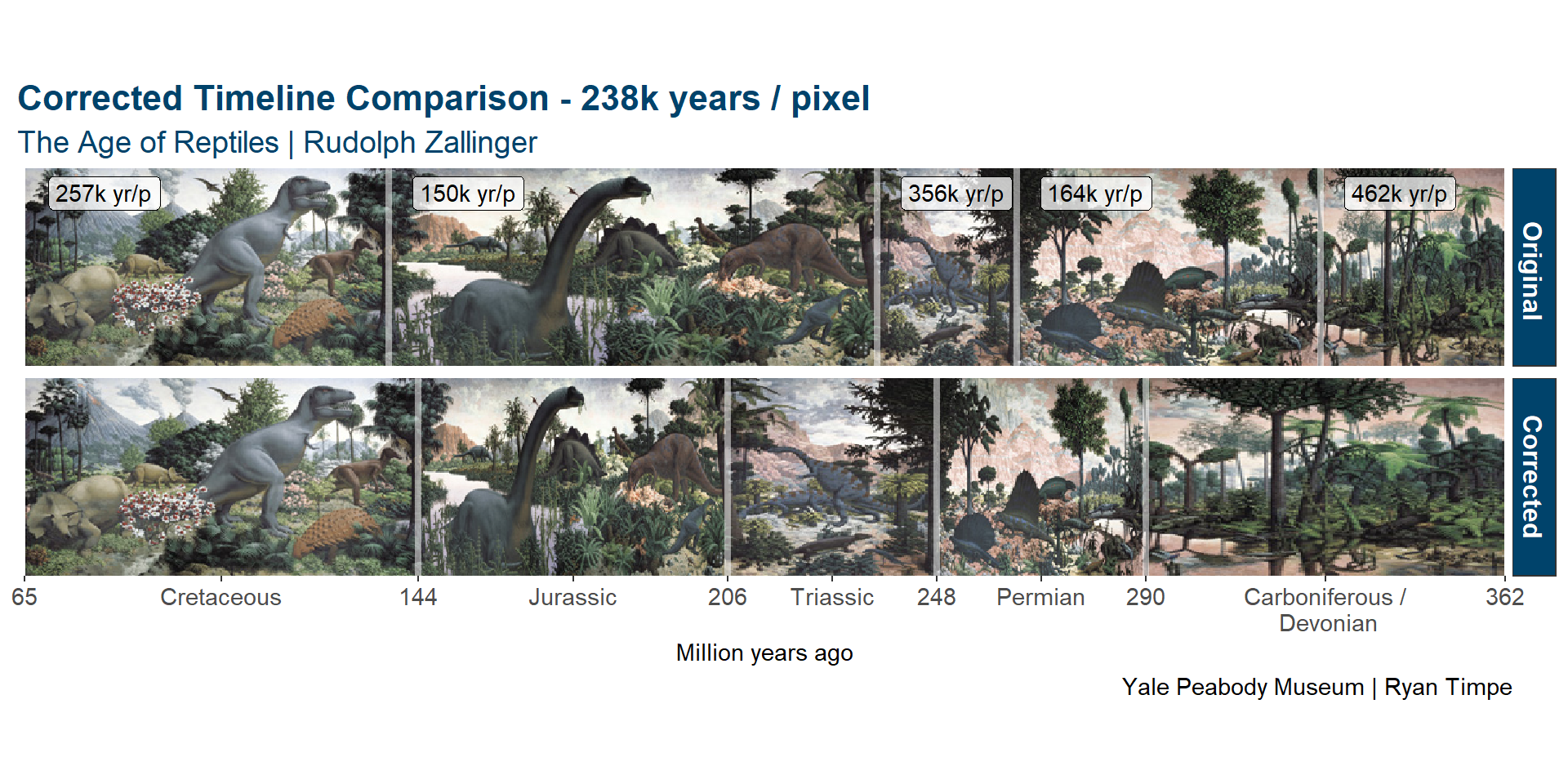 Data of the age of reptiles part 1 the timeline ryan for Age of reptiles mural